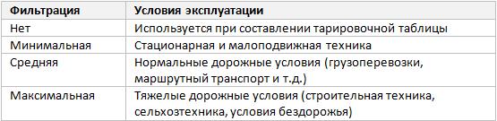 Параметр «Фильтрация»