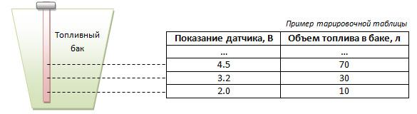 Пример тарировочной таблицы