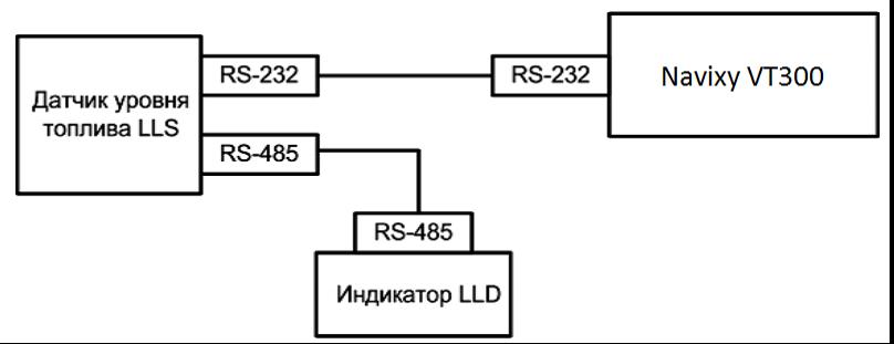 Схема подключения индикатора LLD к датчику LLS, подключенному к ГдеМои A8 по интерфейсу RS-232