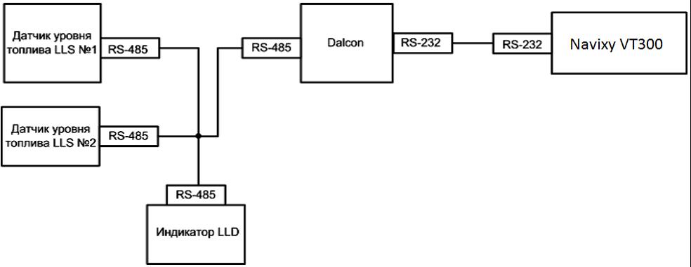 Схема подключения индикатора LLD к двум датчикам LLS, подключенных к Dalcon (только для LLS 20160 и LLS 20230)