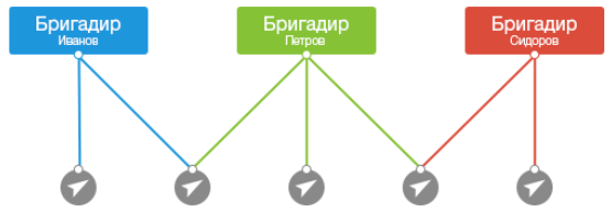 Ограничение доступа пользователей к маячкам