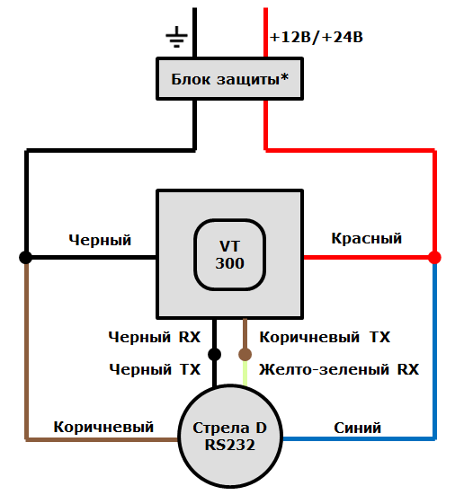 Схема подключения ДУТ Стрела D к терминалу ГдеМои A8 через цифровой интерфейс RS232