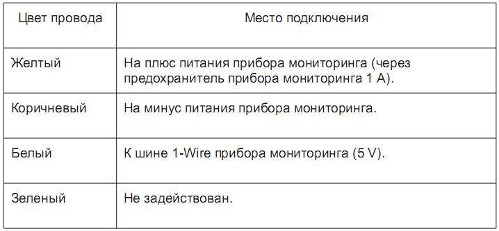 Таблица подключения