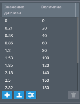 Тарировочные данные в таблице