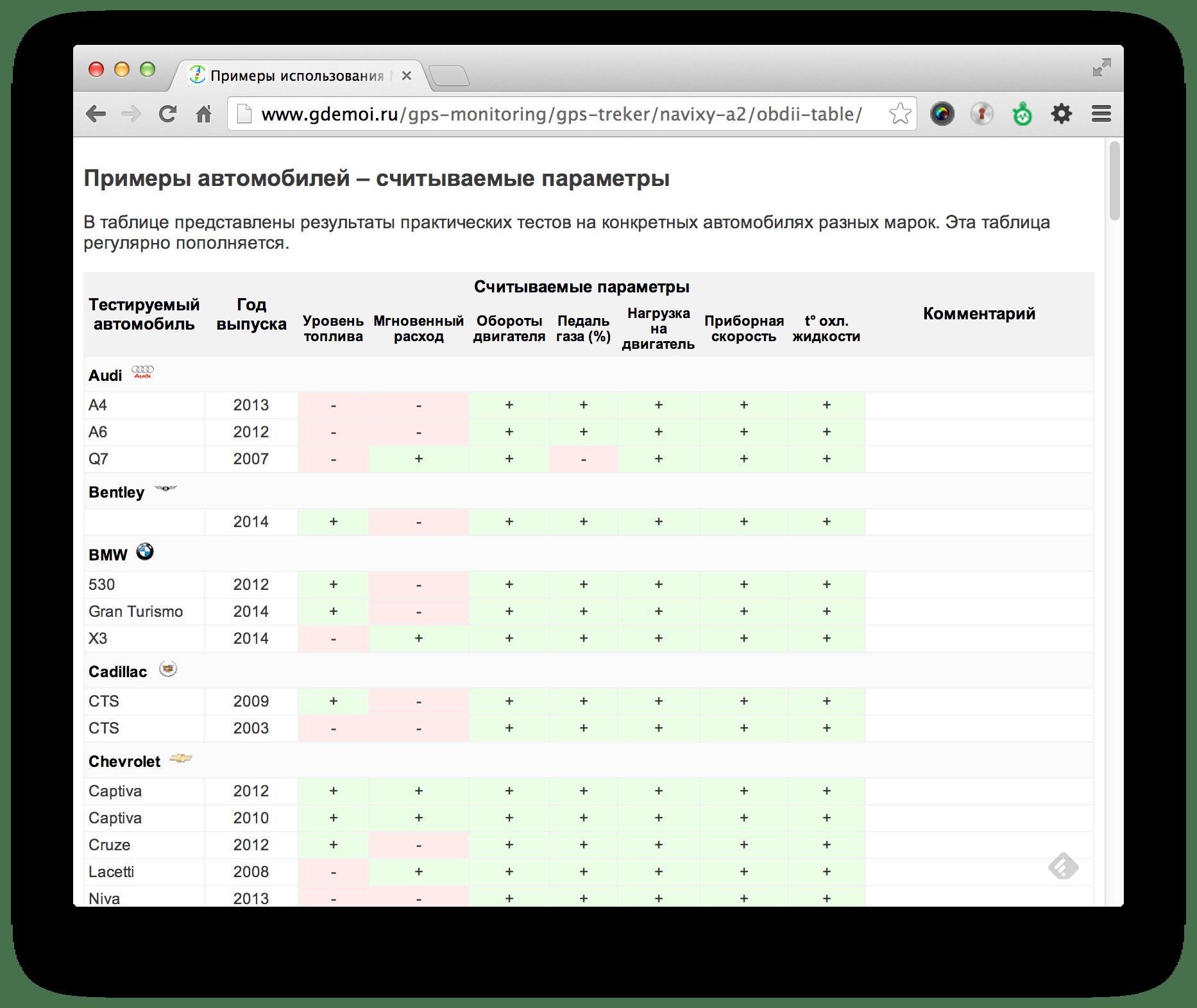 Примеры автомобилей – считываемые параметры OBDII