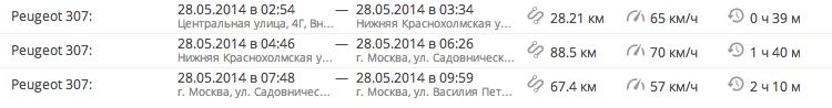 Список поездок
